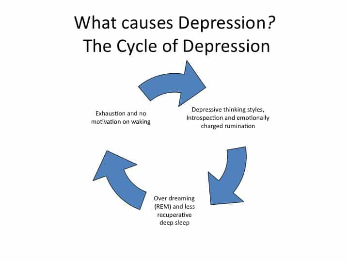a look at the causes of depression in elderly people Depression in adults over 65 can include unexplained physical symptoms,  memory loss, and various behavioural changes this page can help you  diagnose if.